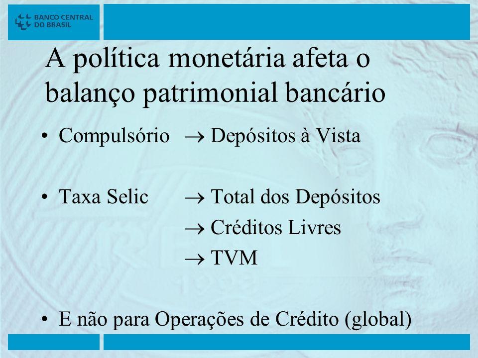 A política monetária afeta o balanço patrimonial bancário