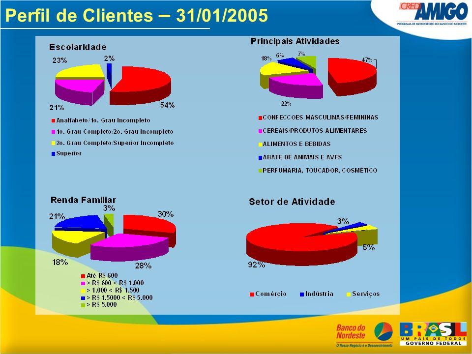 Perfil de Clientes – 31/01/2005
