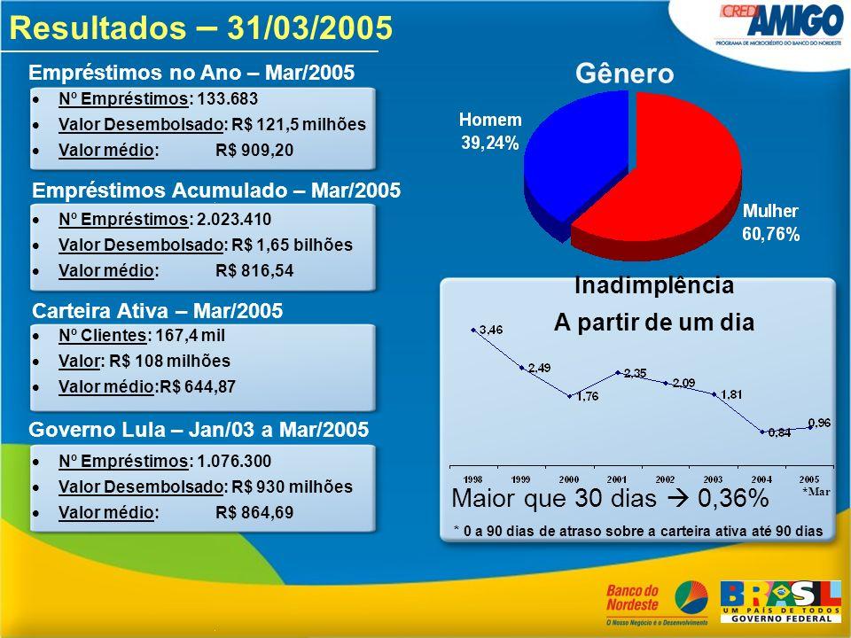 Resultados – 31/03/2005 Gênero Maior que 30 dias  0,36% Inadimplência