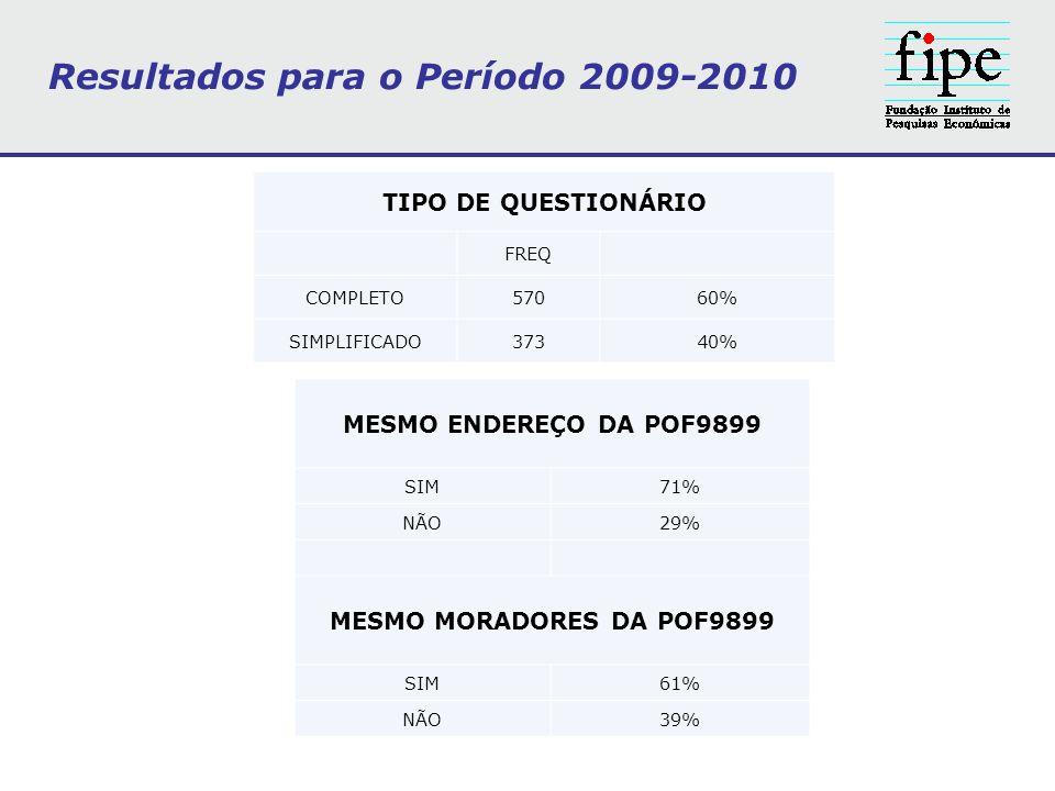 Resultados para o Período 2009-2010