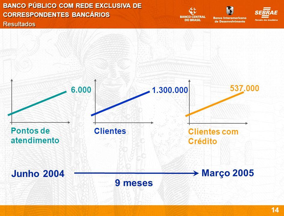 Junho 2004 Março 2005 9 meses Pontos de atendimento 6.000 1.300.000