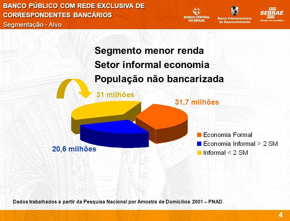 Setor informal economia População não bancarizada