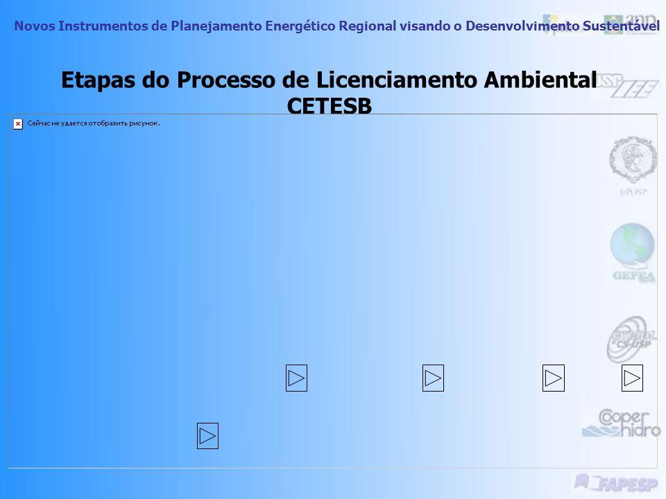 Etapas do Processo de Licenciamento Ambiental CETESB