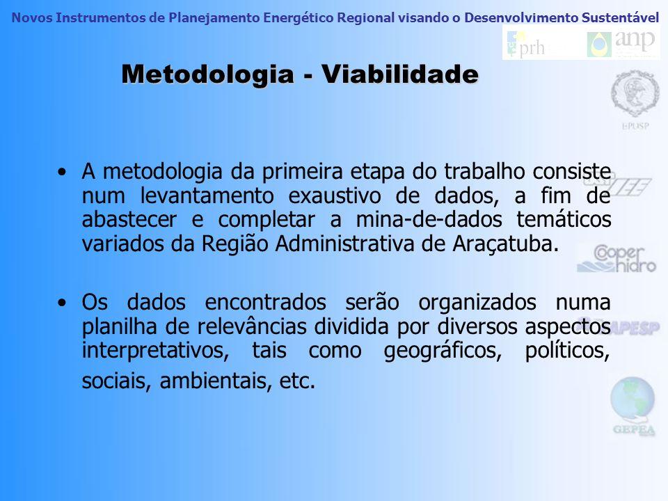 Metodologia - Viabilidade