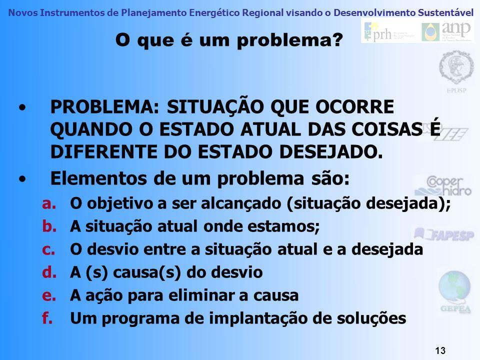 Elementos de um problema são: