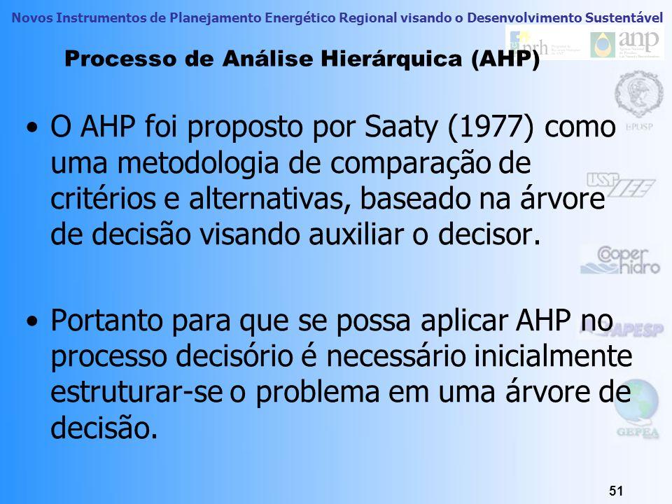Processo de Análise Hierárquica (AHP)