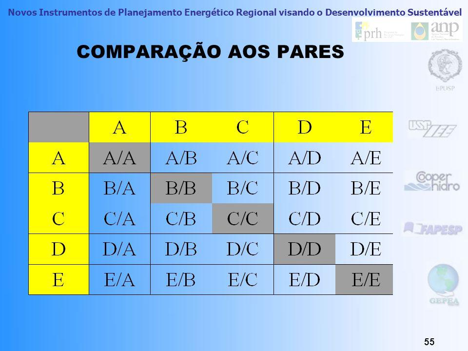 COMPARAÇÃO AOS PARES DEPOIS TEMOS EM CADA CÉLULA AS COMPARAÇÕES CORRESPONDENTES