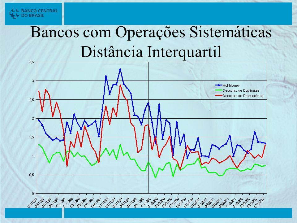 Bancos com Operações Sistemáticas Distância Interquartil