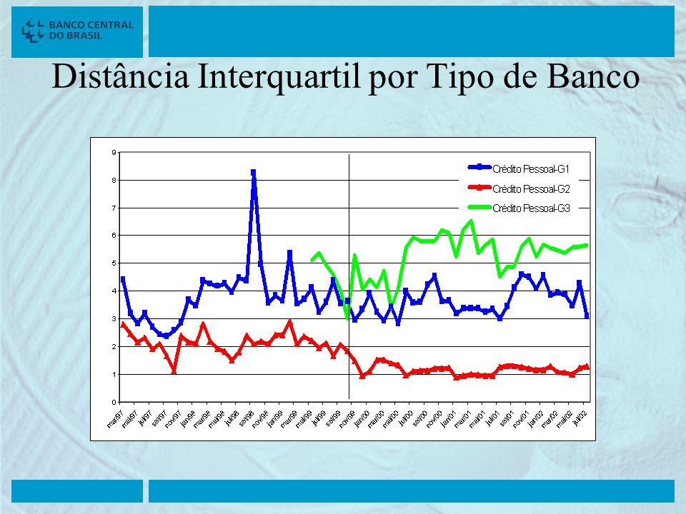 Distância Interquartil por Tipo de Banco