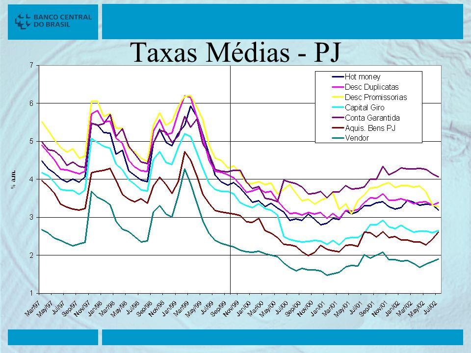 Taxas Médias - PJ