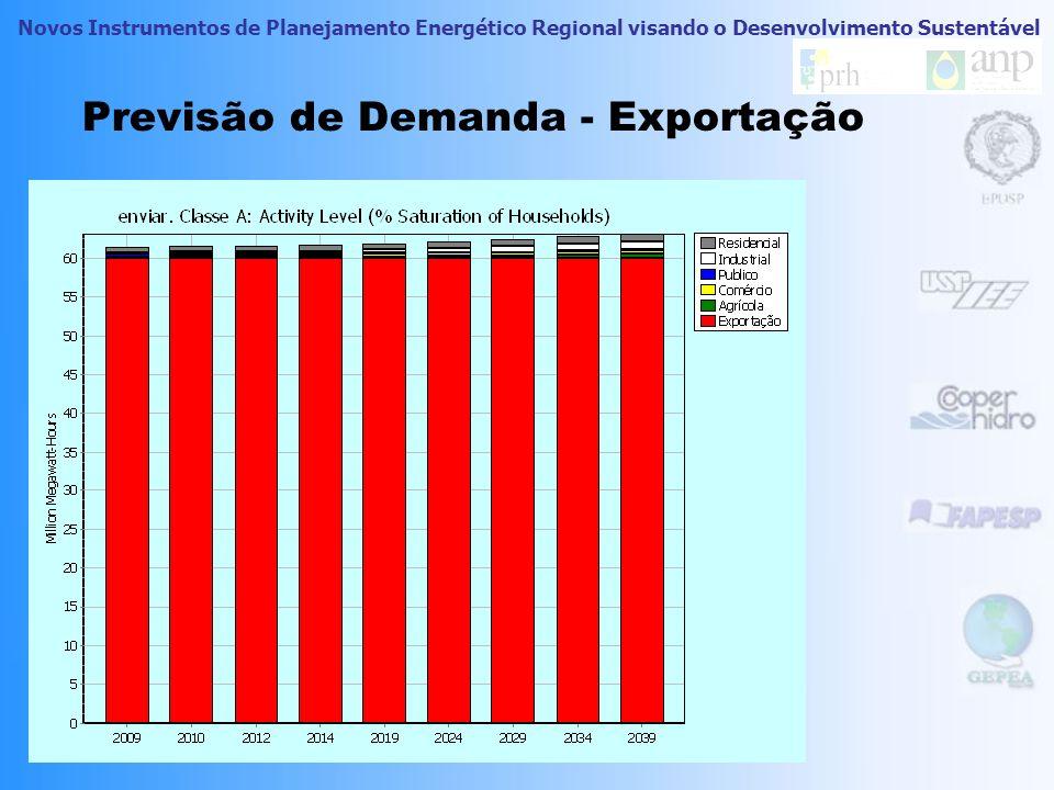 Previsão de Demanda - Exportação