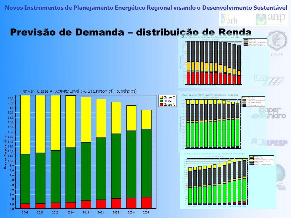 Previsão de Demanda – distribuição de Renda