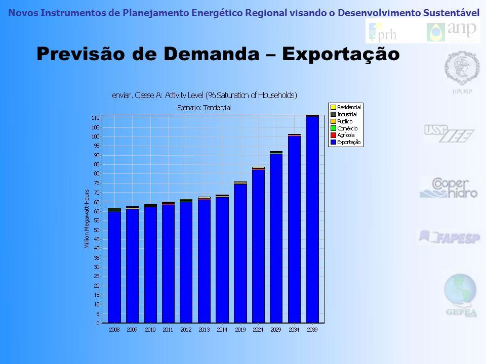 Previsão de Demanda – Exportação