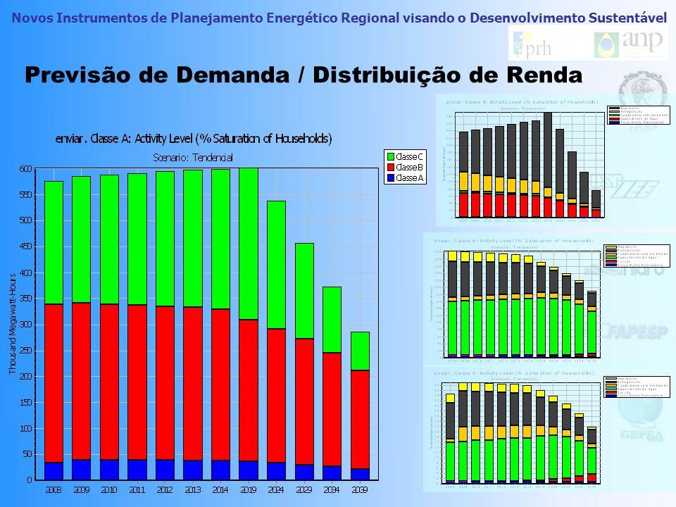 Previsão de Demanda / Distribuição de Renda