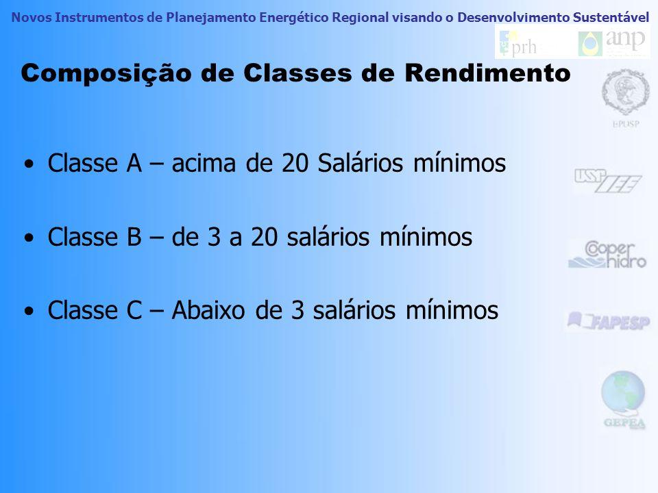 Composição de Classes de Rendimento