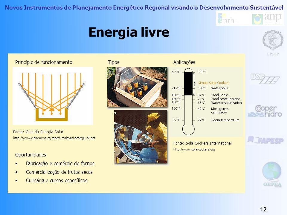 Energia livre Princípio de funcionamento Tipos Aplicações