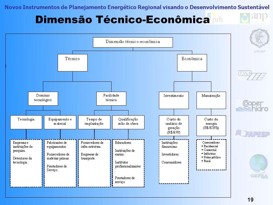 Dimensão Técnico-Econômica