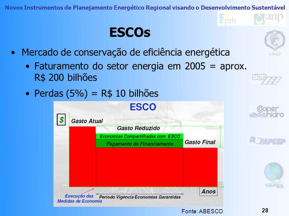 ESCOs Mercado de conservação de eficiência energética
