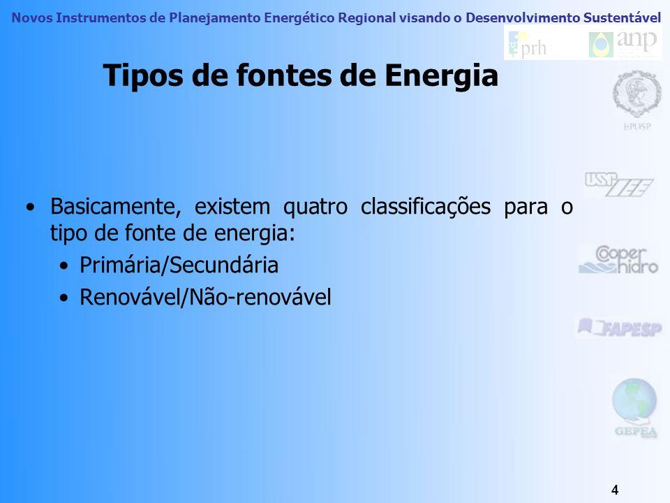 Tipos de fontes de Energia