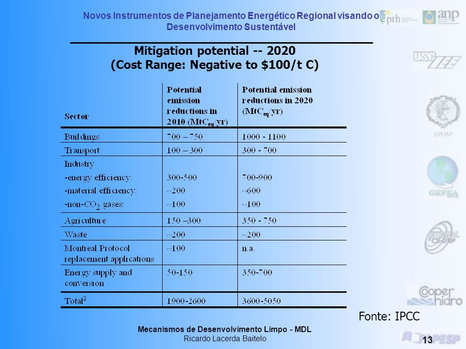 Mitigation potential -- 2020 (Cost Range: Negative to $100/t C)