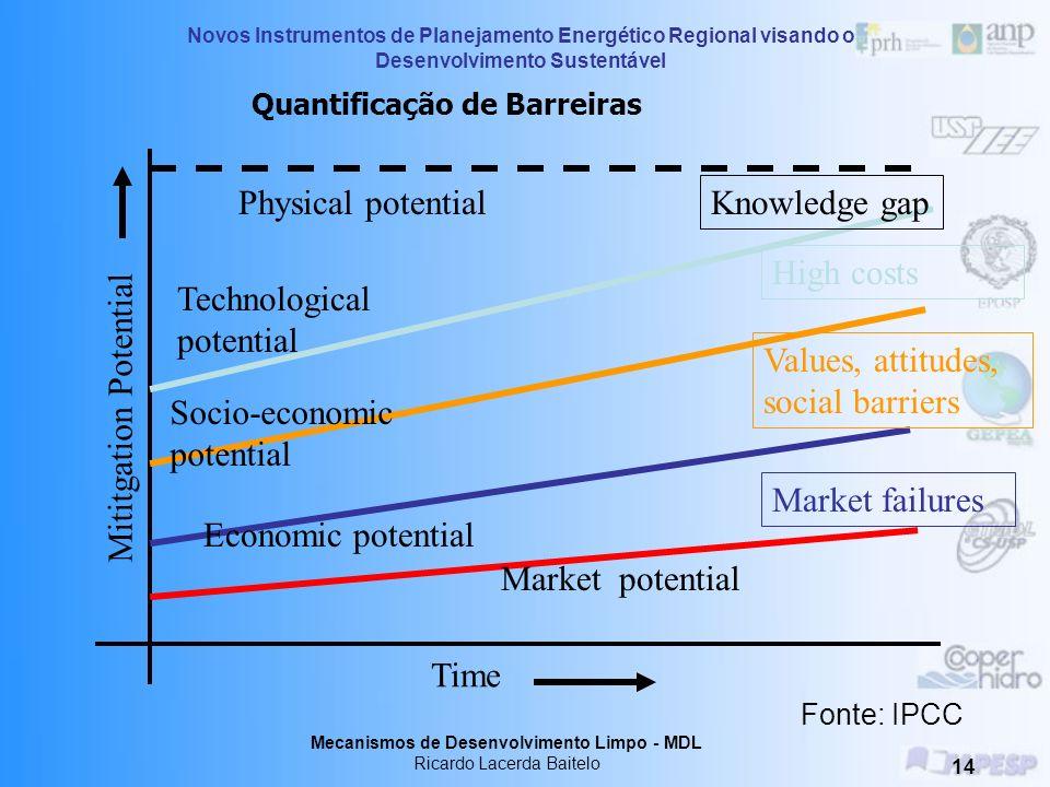 Quantificação de Barreiras