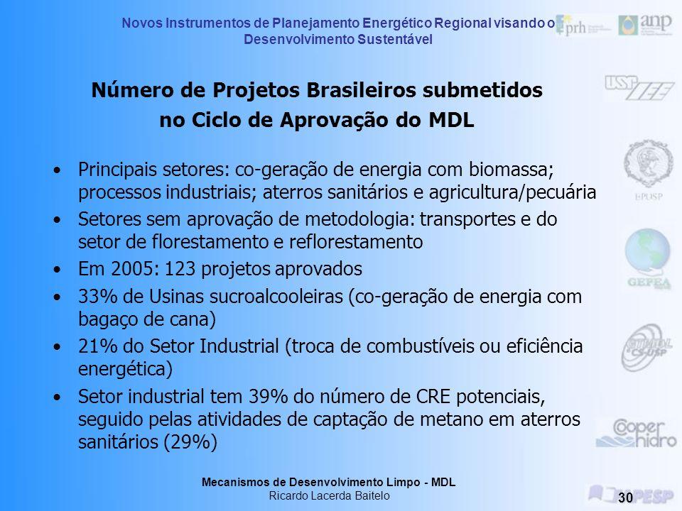 Número de Projetos Brasileiros submetidos no Ciclo de Aprovação do MDL