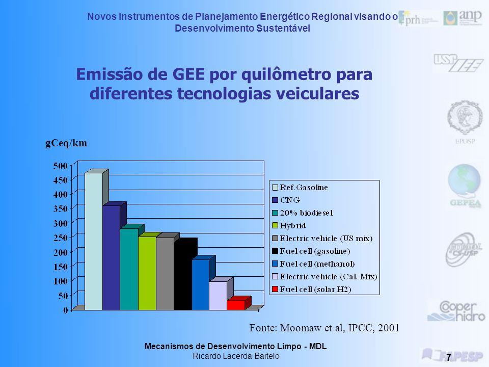 Emissão de GEE por quilômetro para diferentes tecnologias veiculares