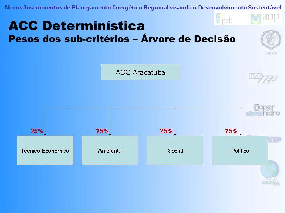 ACC Determinística Pesos dos sub-critérios – Árvore de Decisão