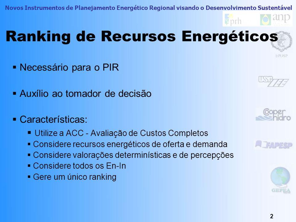 Ranking de Recursos Energéticos