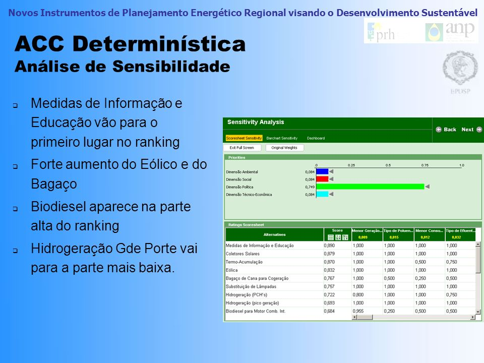 ACC Determinística Análise de Sensibilidade