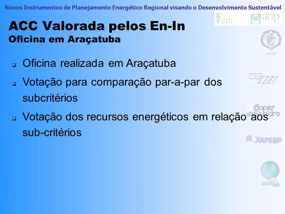 ACC Valorada pelos En-In Oficina em Araçatuba