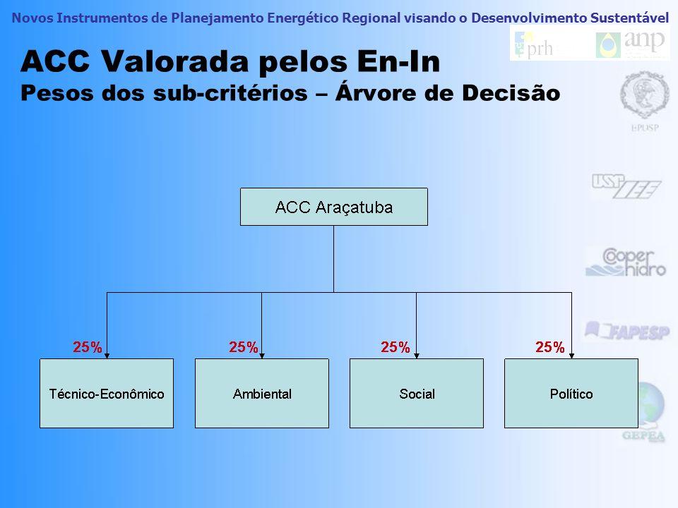 ACC Valorada pelos En-In Pesos dos sub-critérios – Árvore de Decisão