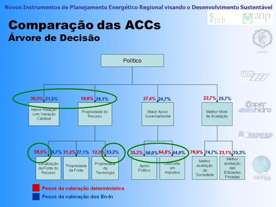 Comparação das ACCs Árvore de Decisão