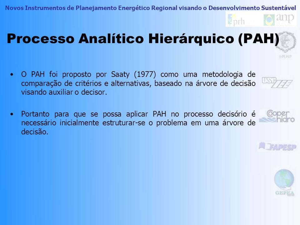 Processo Analítico Hierárquico (PAH)