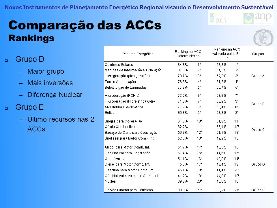 Comparação das ACCs Rankings