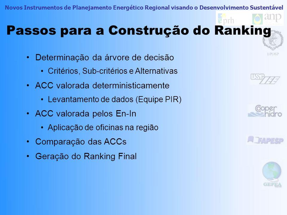 Passos para a Construção do Ranking