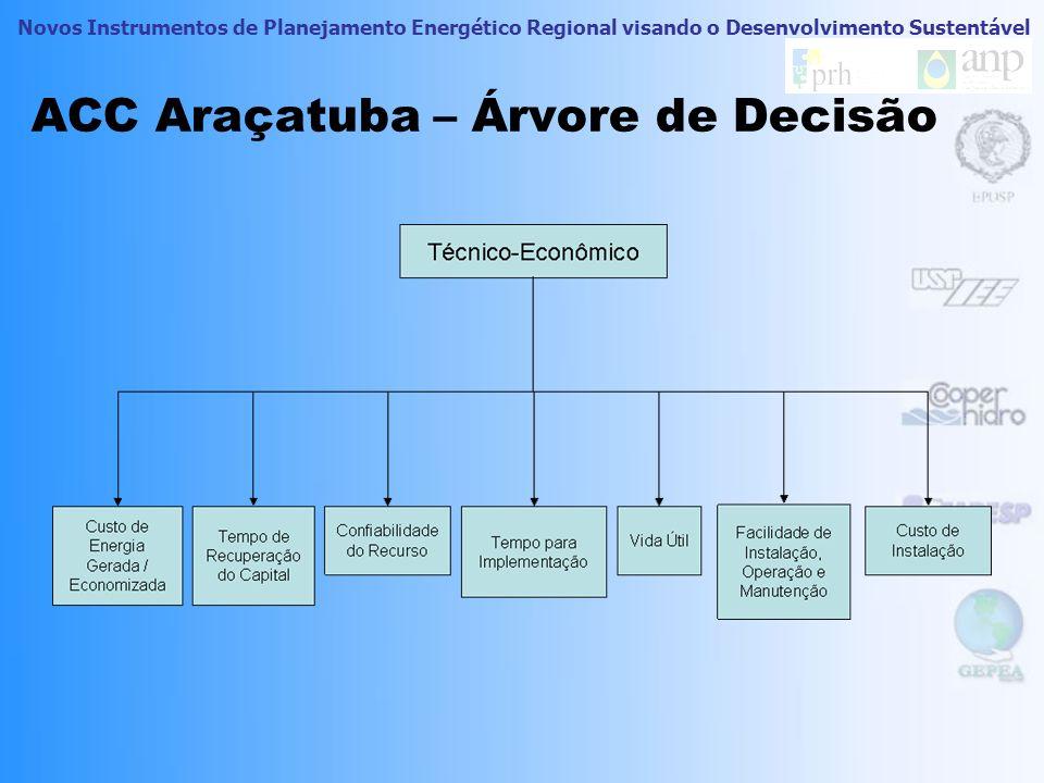 ACC Araçatuba – Árvore de Decisão