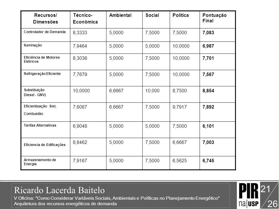 Recursos/ Dimensões Técnico- Econômica Ambiental Social Política