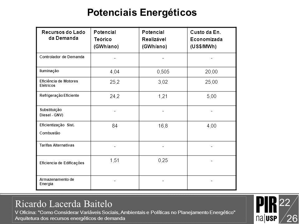 Potenciais Energéticos