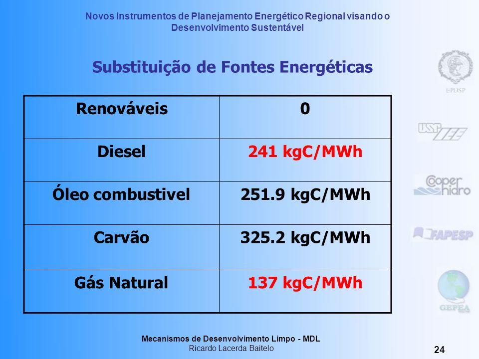 Substituição de Fontes Energéticas