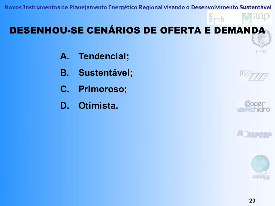 DESENHOU-SE CENÁRIOS DE OFERTA E DEMANDA