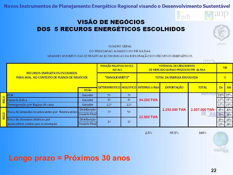 VISÃO DE NEGÓCIOS DOS 5 RECUROS ENERGÉTICOS ESCOLHIDOS