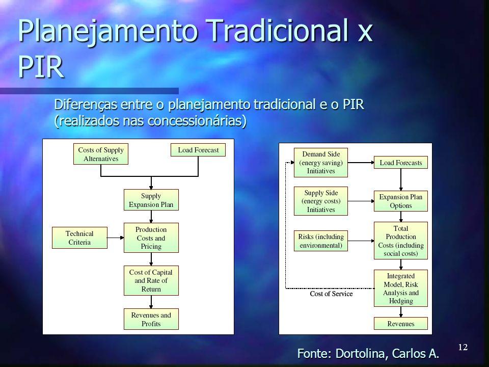 Planejamento Tradicional x PIR