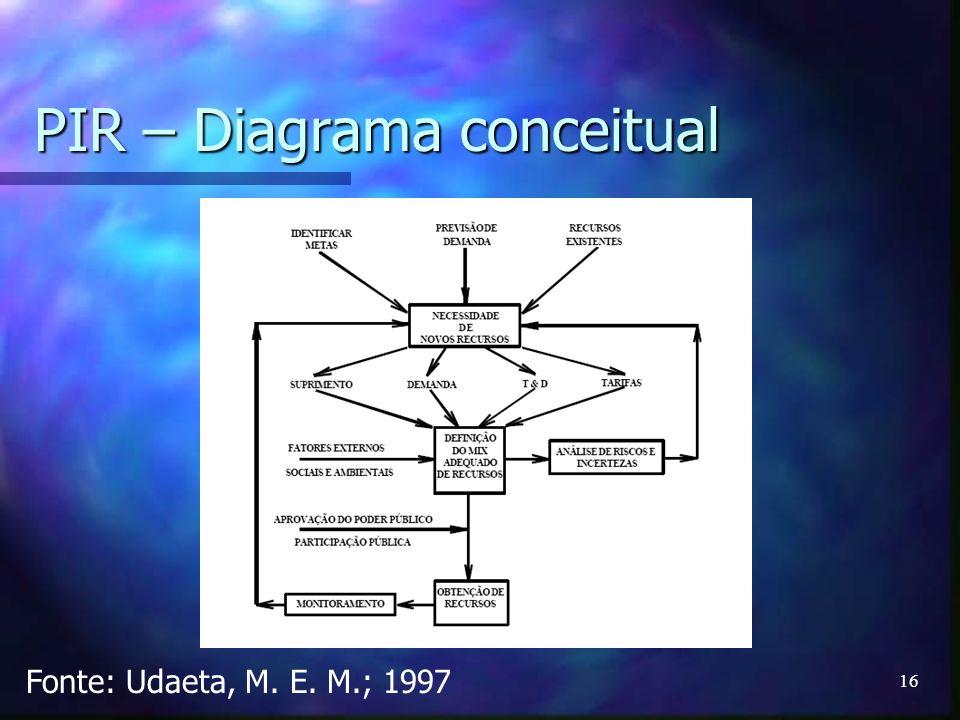PIR – Diagrama conceitual