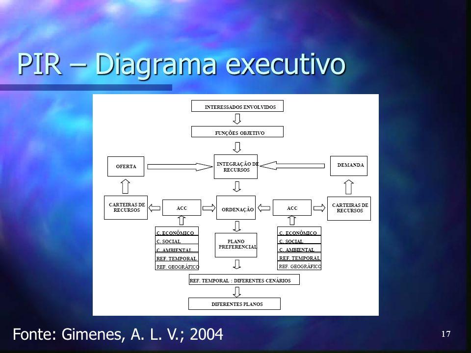 PIR – Diagrama executivo