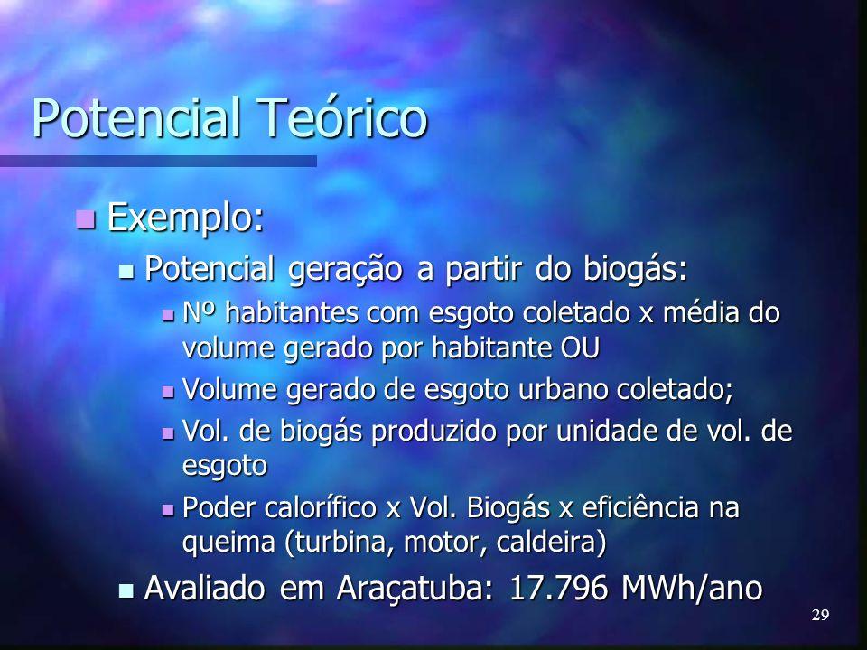 Potencial Teórico Exemplo: Potencial geração a partir do biogás: