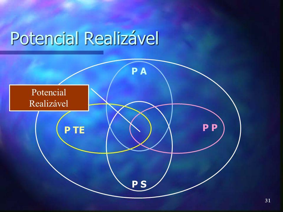 Potencial Realizável P A Potencial Realizável P P P TE P S