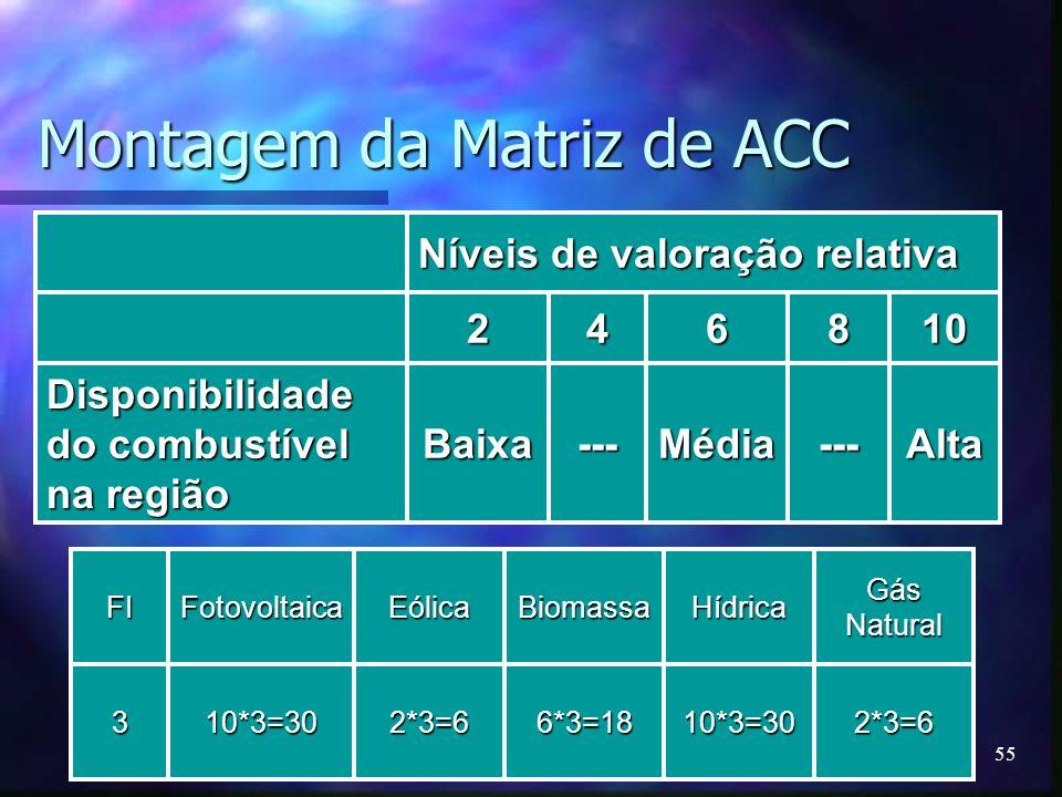 Montagem da Matriz de ACC