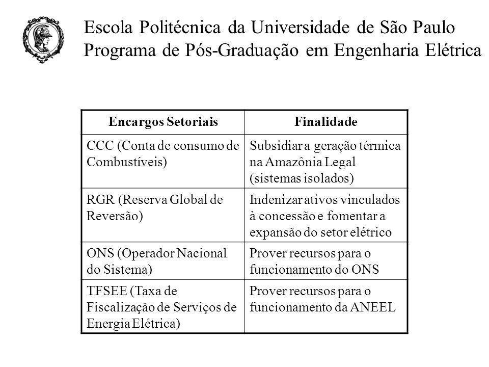 Encargos Setoriais Finalidade. CCC (Conta de consumo de Combustíveis) Subsidiar a geração térmica na Amazônia Legal (sistemas isolados)