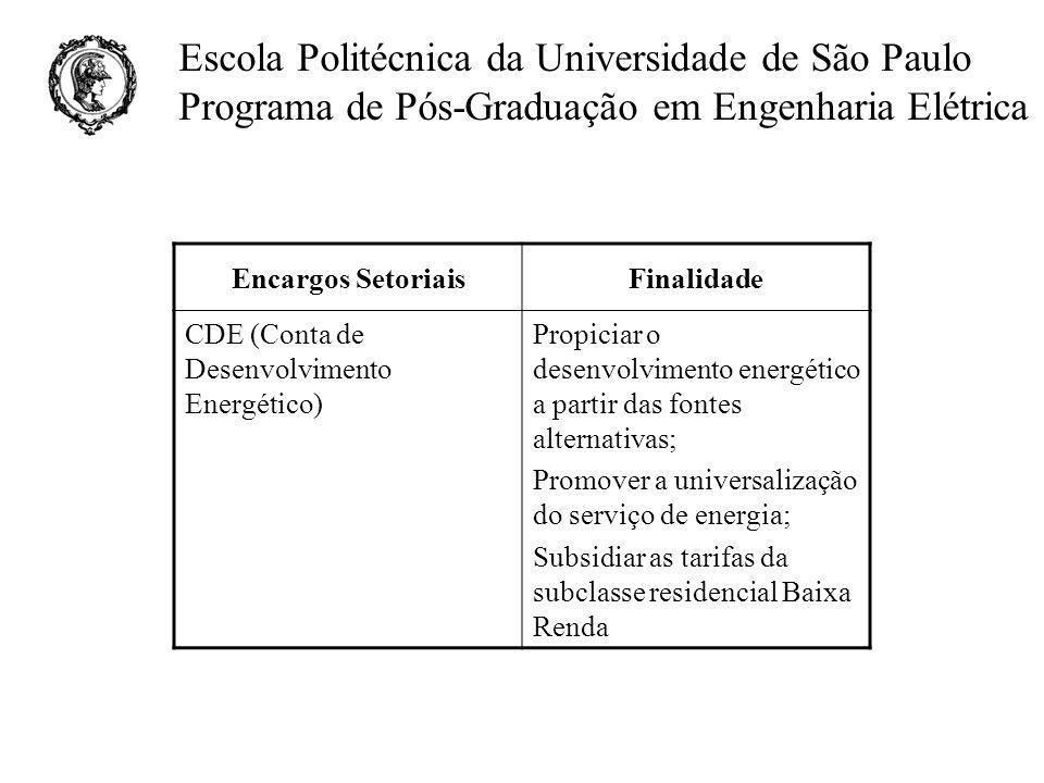 Encargos Setoriais Finalidade. CDE (Conta de Desenvolvimento Energético) Propiciar o desenvolvimento energético a partir das fontes alternativas;
